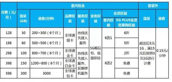 中国移动5G套餐个人版资费情况。截图