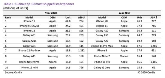 """研究机构:iPhone11成2020年全球出货量最大智能手机"""""""