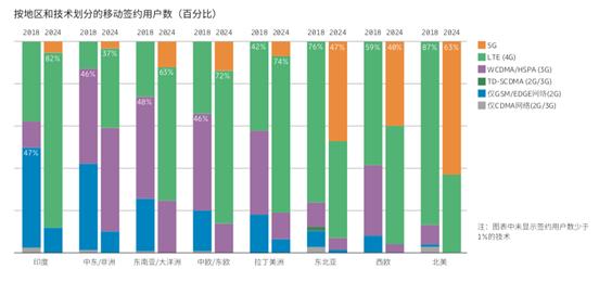 爱立信报告:全球5G与4G、3G用户数变化。