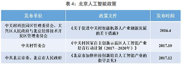 北京人工智能政策