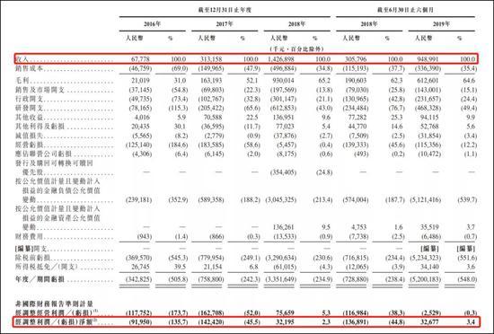 图7:旷视科技财务情况,来源:招股书