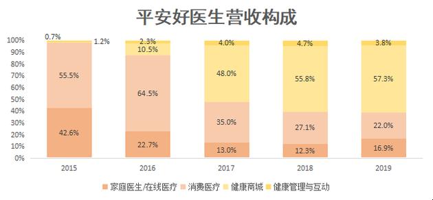 36氪制图;数据来源:招股书、财报