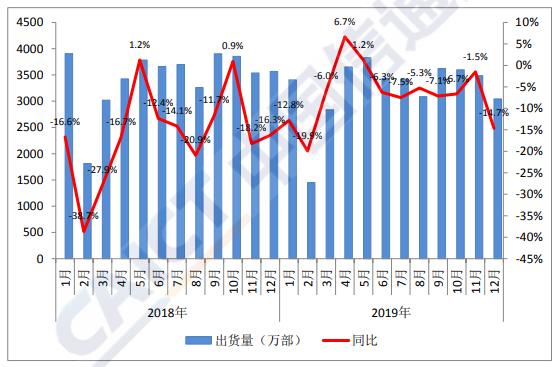 图 1:国内手机市场出货量情况