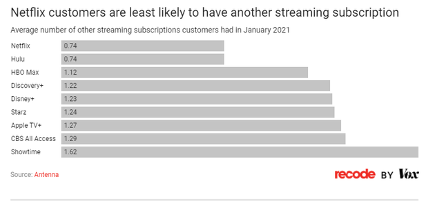 图4:Netflix的用户订阅其他流媒体服务的意向最低。