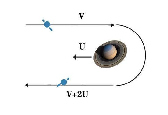 """图注:引力弹弓效应:飞船以速度V,飞向速度为U的行星,在行星的引力作用下,飞船的飞行方向完全改变,速度增加了2U。飞船在这个过程中借助行星引力获得了 """"加速""""效果。"""