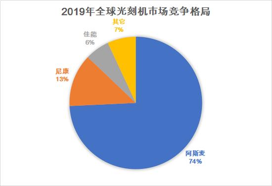 数据来源:前瞻产业研究院 制图:陈伊凡