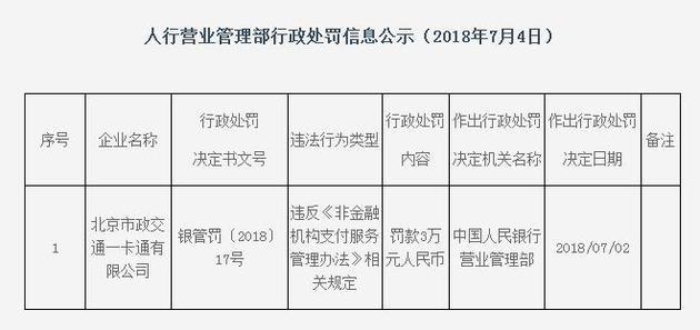 中国人民银行营业管理部(北京)行政处罚信息公示网页截图