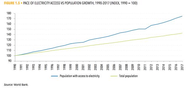 1990-2017年電力供應速度與人口增長之比