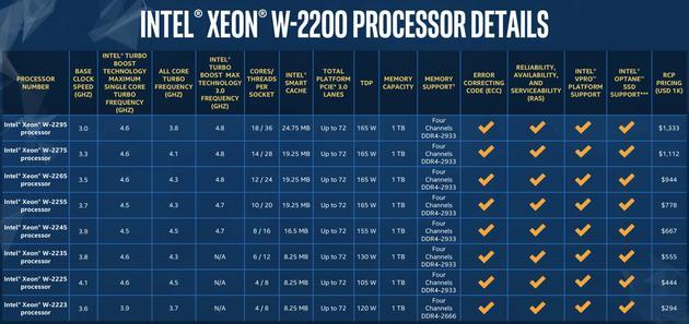 至強W2200產品系列家族