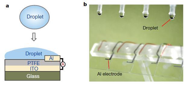 水滴发电机结构示意图(a)与实物图(b)。(图片来源:Xu et al。, 2020)