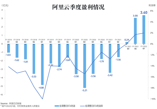 阿里云一季度业务收入160.5亿元 同比增长29%