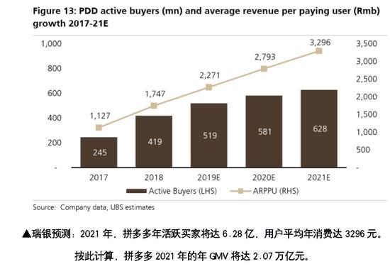 瑞银预测: 2021年拼多多年GMV将赶超京东 达2.07万亿元
