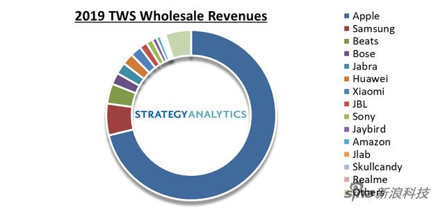 真无线耳机市场数据:苹果拿走了整个行业71%的营收