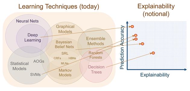 在现代机器学习算法中,可解释性与精确度难以两全其美。深度学习精确度最高,同时可解释性最低。