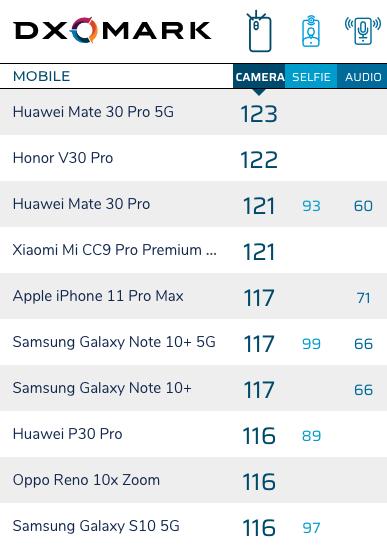 榮耀V30 PRO綜合得分排名第二