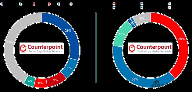 中东和非洲的智能手机品牌份额(左)以及非智能机品牌份额(右)