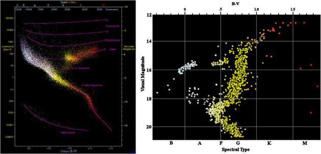恒星的生命周期可以通过颜色-星等图(如图)来理解。随着星团的老化,它们的颜色-星等图会逐渐黯淡,使我们能够确定这个星团的年龄。最古老的球状星团,如右图所示的更古老星团,年龄至少有132亿年。