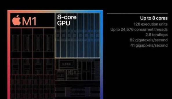 8核心CPU、8核心GPU