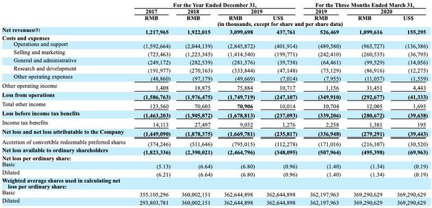达达集团计划筹资约1亿美元 沃尔玛持有10.5%股份