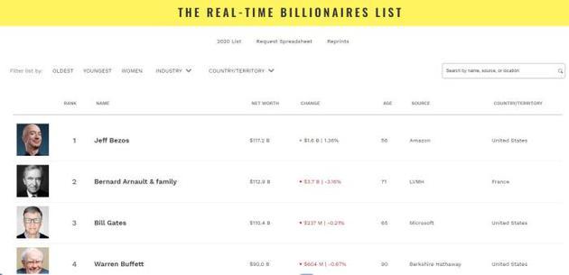 《福布斯》网站最新世界富豪排行榜。(图片截自《福布斯》杂志网站)