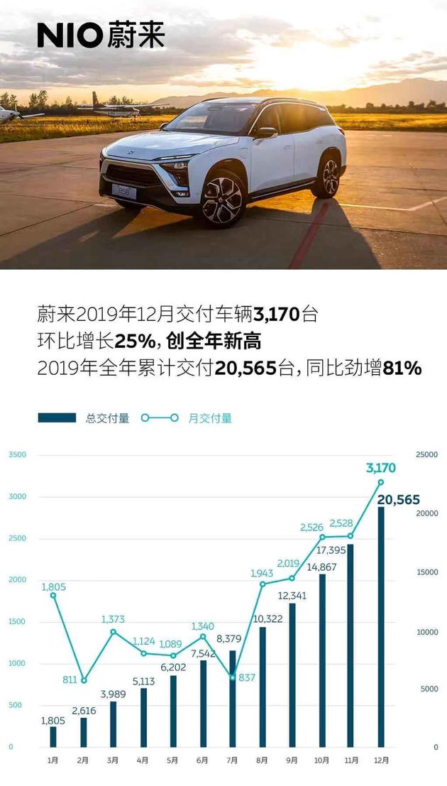 蔚来去年12月交付量达3170台 连续第五个月打破月销记录