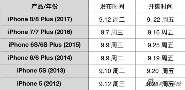 近六年的iPhone发布和发售时间统计(美国日期)