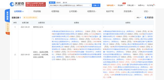 腾讯关联公司入股青松基金 持股比例为5%