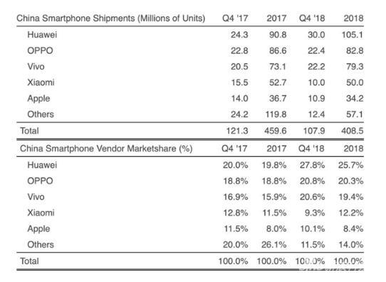 2018年中国智能机出货量下跌