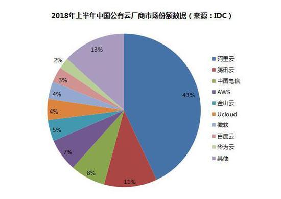 数据来源:IDC 新浪科技制图