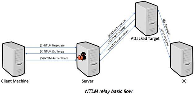 微软NTLM协议中存在新漏洞 Web服务器可进行身份验证