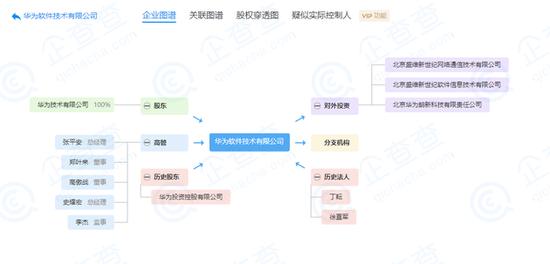华为董事长梁华和常务董事丁耕退出华为软件公司