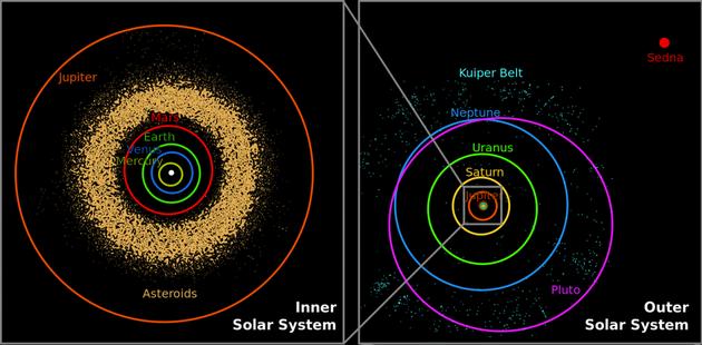 """太阳系八大行星的偏心率、以及近日点和远日点之间的差距均有所不同。出现这种结果并没有什么特殊原因,只是由太阳系形成时的初始条件导致的。然而,水星等内侧行星的凌日概率远高于外侧行星。水星每年会发生4次凌日,且出现""""三星一线""""的概率将近2%;相比之下,外侧行星每次凌日的间隔时间更长,与地球和太阳刚好连成一条直线的概率也更低。"""