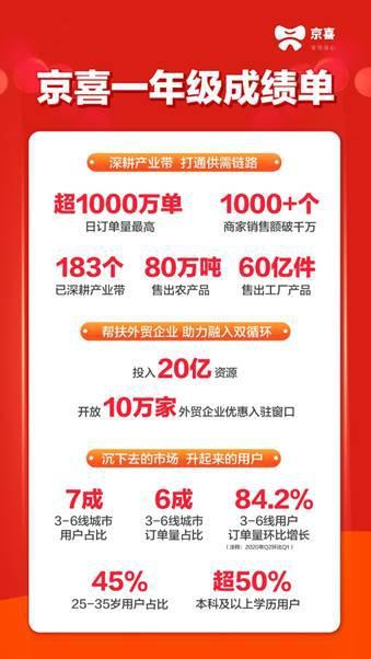 京喜上线一年已布局183个产业带 70%用户来自三至六线城市