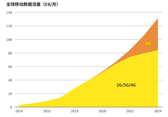 到2024年,35%的全球移动数据流量将由5G网络承载。