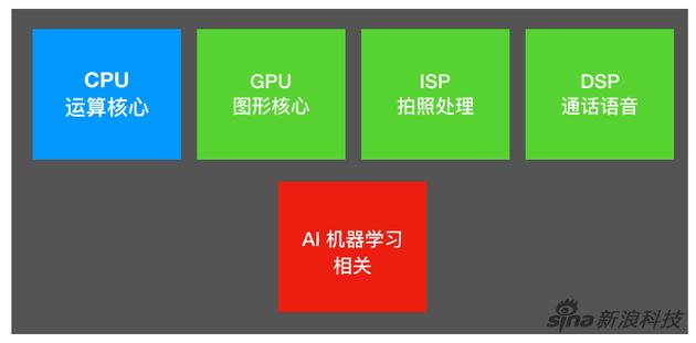 一颗Soc芯片的自我修养(机器学习是最近厂商都关注的部分)