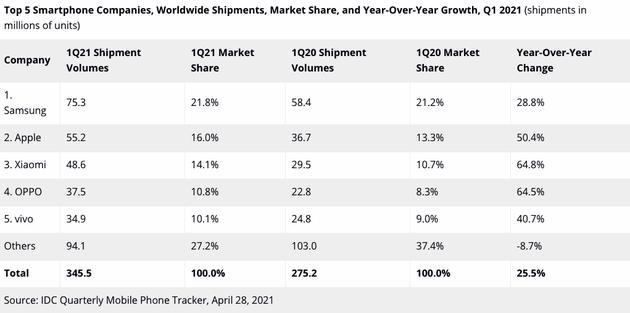 IDC公布各品牌2021年第一季度全球智能手机市场出货量
