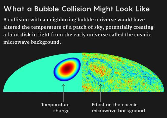 物理学家正在对多重宇宙的膨胀和相互碰撞过程进行数学和物理模拟。与邻近宇宙泡泡的碰撞可能会改变泡泡外壁某一区域的温度,从而形成了早期宇宙的光线暗区,即宇宙微波背景