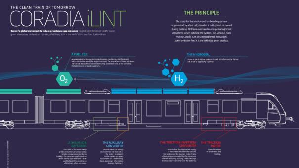 Coradia iLint结构图。图源:阿尔斯通
