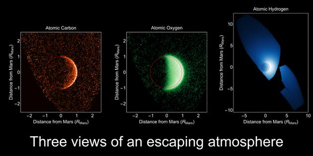 """""""美文""""探测器的考察结果显示,火星一直在经历着严重的大气散失"""
