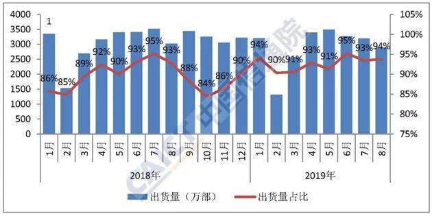 图3  国产品牌手机出货量及占比