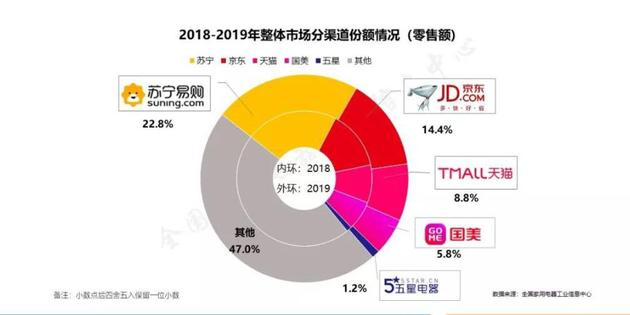 图源:《2019年中国家电行业年度报告》