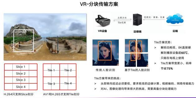 金山云VR-分块传输方案