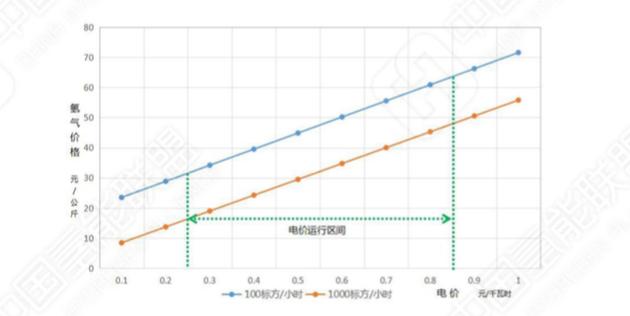 电解水制氢成本 |《中国氢能源及燃料电池产业白皮书》