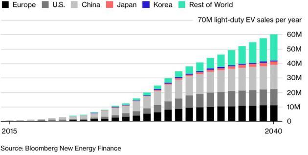 来源:彭博新能源经济资讯