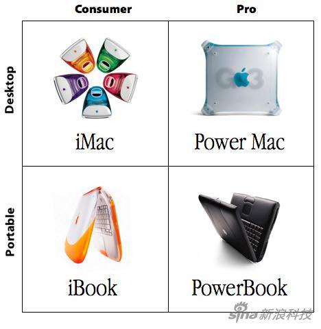 喬布斯的產品規劃