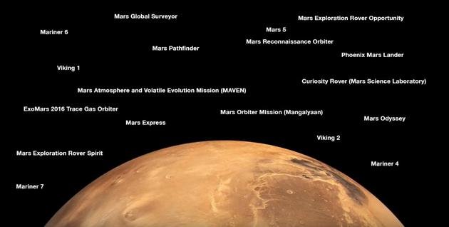 迄今取得成功的人类火星探测器,对比上图,你会发现成功率不到50%迄今取得成功的人类火星探测器,对比上图,你会发现成功率不到50%