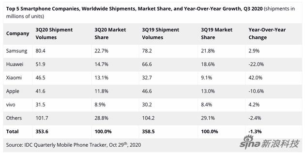 IDC公布的全球手机市场出货量和增减幅数据