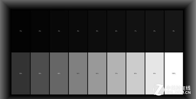 真正意义上的对比度,是一台电视白色亮度与黑色亮度的比值