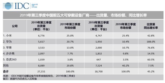 IDC发Q3中国可穿戴设备出货量