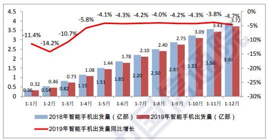 图 4:2018 年/2019 年国内智能手机出货量及增长趋势